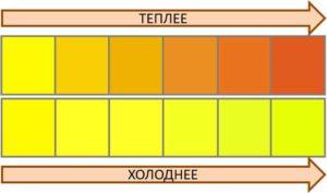 Таблица теплых и холодных цветов