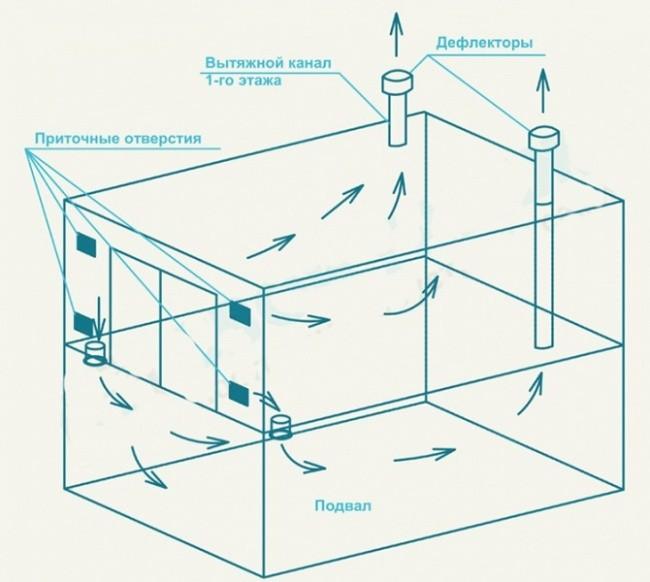 Вентиляция в гараже своими руками + схема, фото