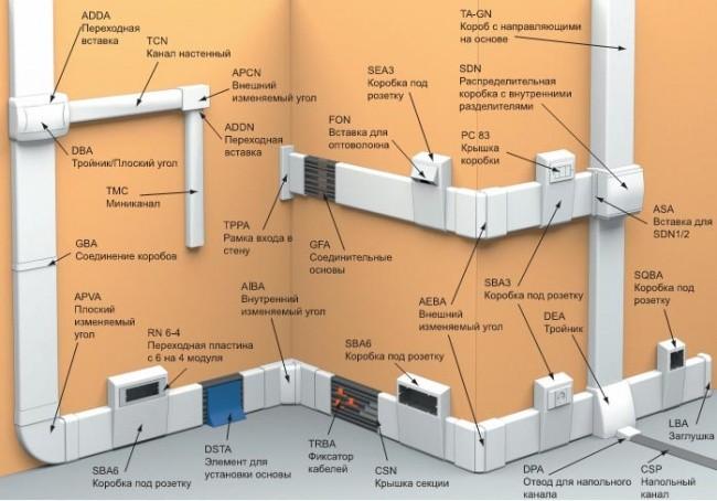 Виды кабель-каналов с розетками