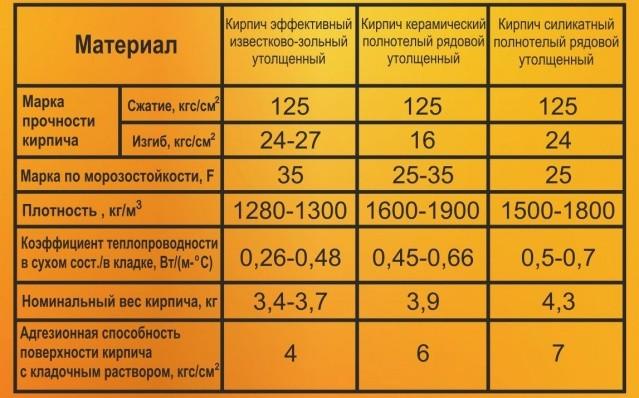 Виды и характеристики кирпича