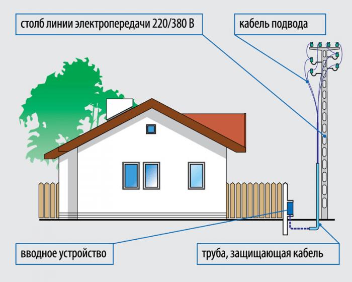 Подключение электричества к участку