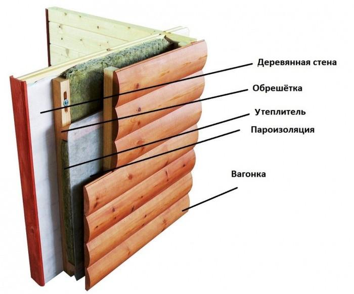 Металлический сайдинг под бревно