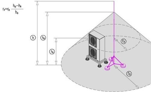 Как сделать громоотвод в частном доме