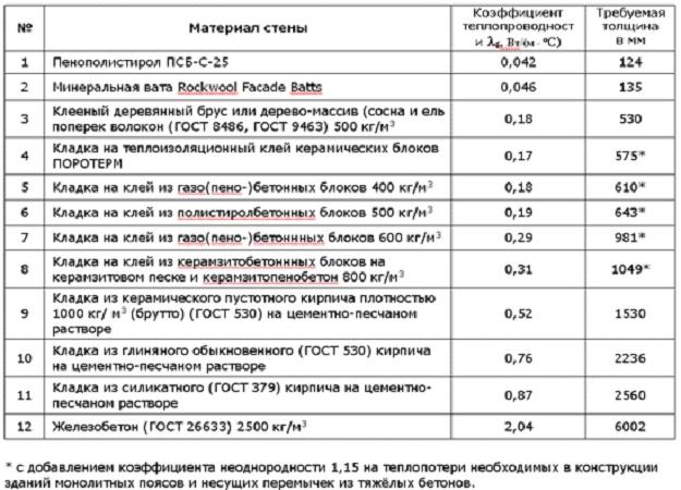 Теплопроводность пенопласта + таблица