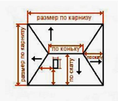Как правильно крыть крышу шифером