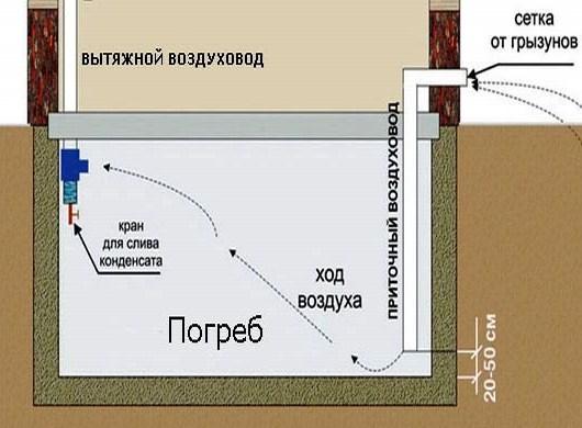 Как сделать вентиляцию в кессоне