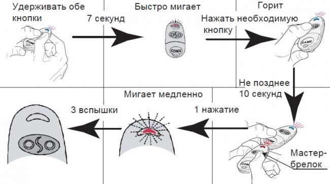 Как запрограммировать пульт от ворот