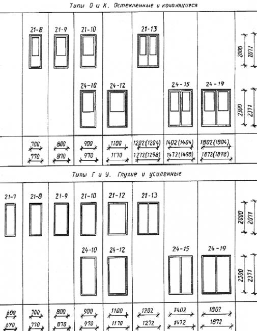 Стандартные размеры проема межкомнатной двери