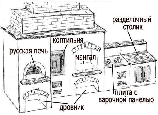 Как сделать домашнюю коптильню своими руками