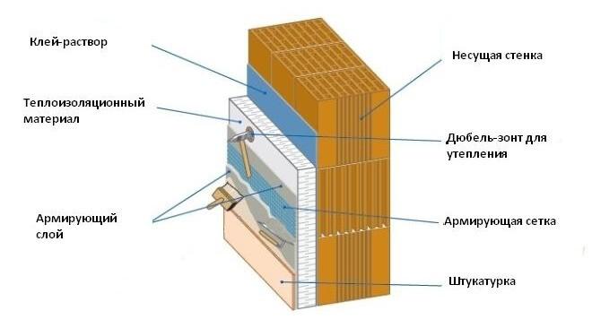 Как утеплить фасад дома пенопластом
