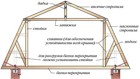 Как сделать расчет размеров ломаной крыши