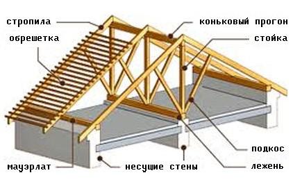 схема стропиловки гаража в Воронеже