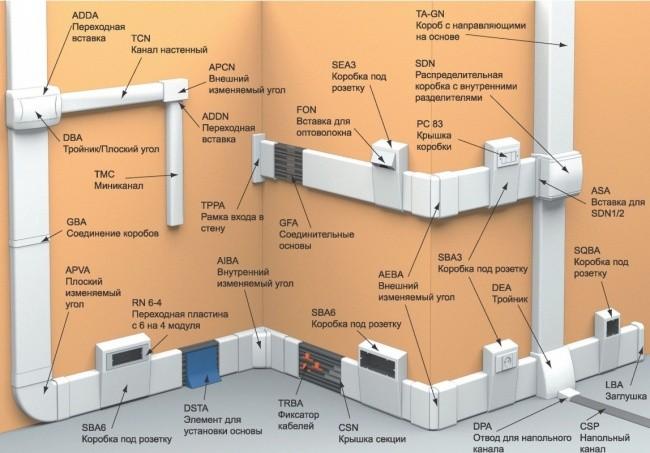 Кабель-канал: размеры, характеристики