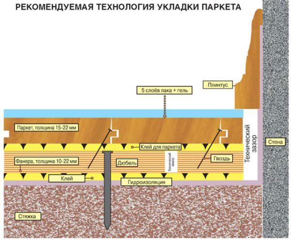 Как стелить паркетную доску на бетонный пол