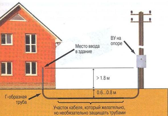 Как сделать ввод электричества в частный дом своими руками